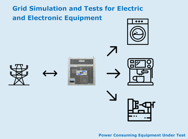Grid Simulation and Tests for Electric and Electronic Equipment