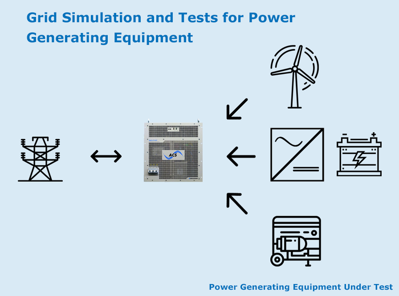 Grid Simulation and Tests for Power Generating Equipment