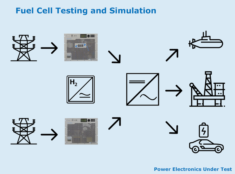 Fuel Cell Testing and Simulation