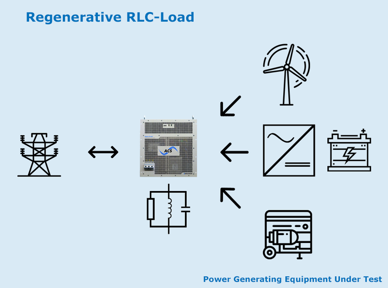 Regenerative RLC-Load