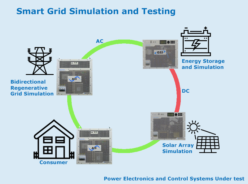 SMART Grid Simulation and Testing