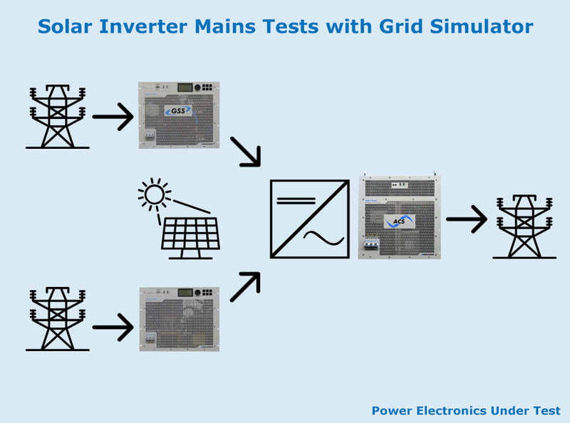 Solar Inverter Mains Tests with Grid Simulator