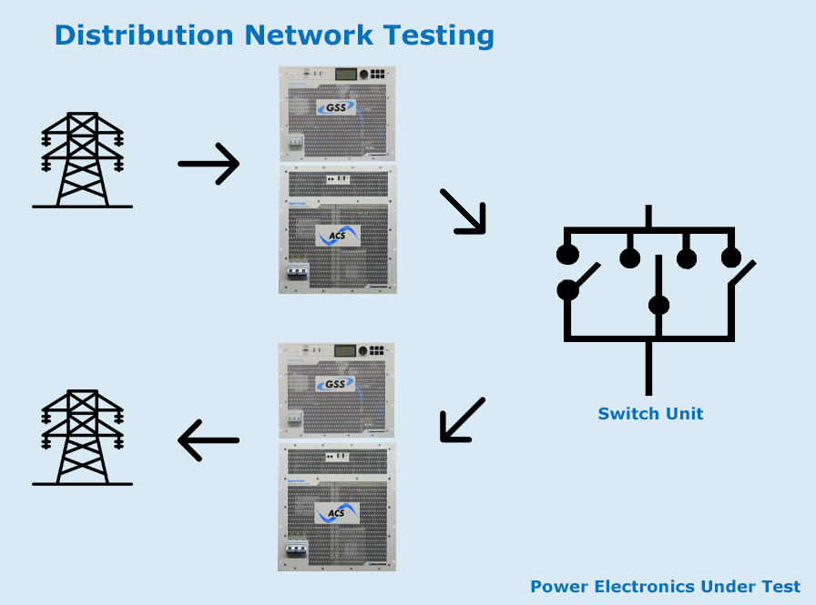 Distribution Network Testing