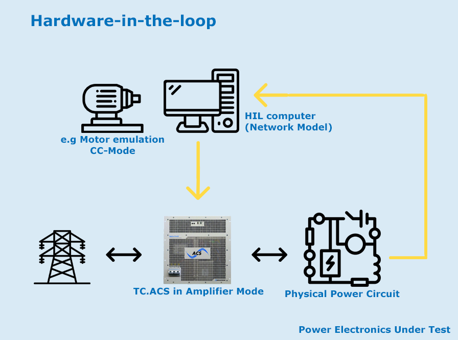 Hardware in the loop - REGATRON